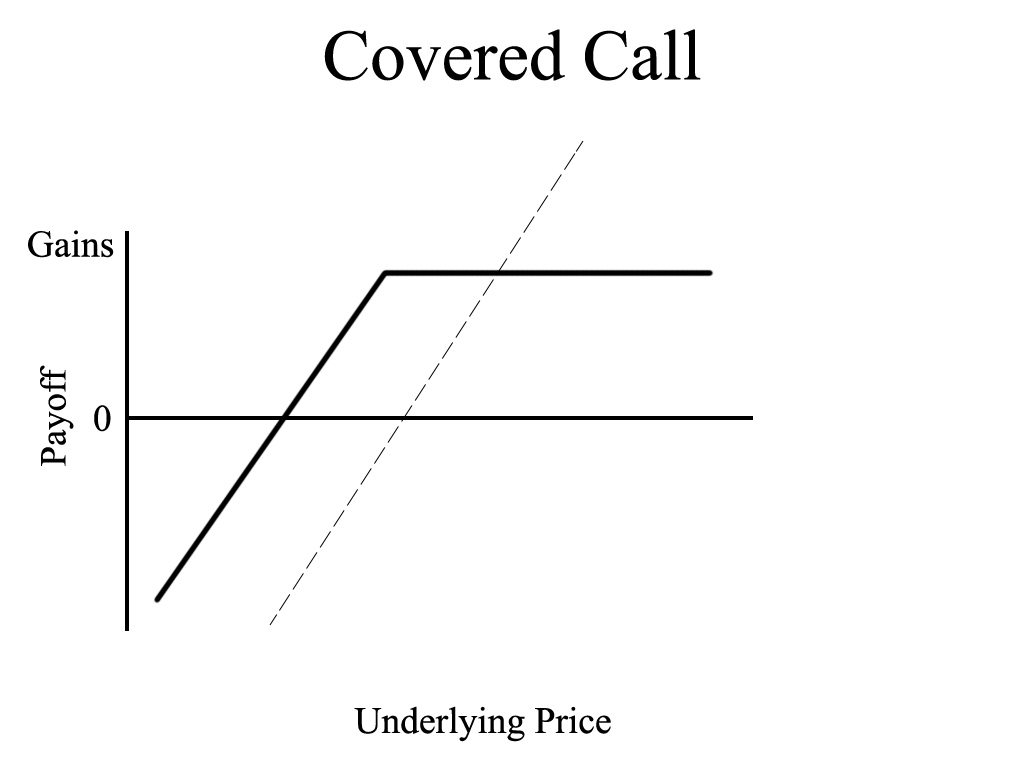 Covered Call Option Strategy