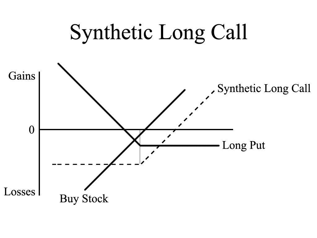 Synthetic Long Call
